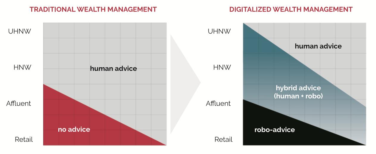 robo_advisor_digitalization2