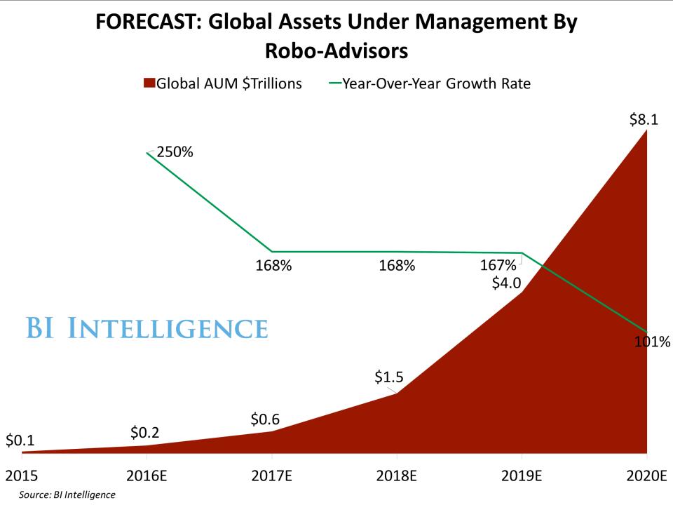 forecast-global-aum
